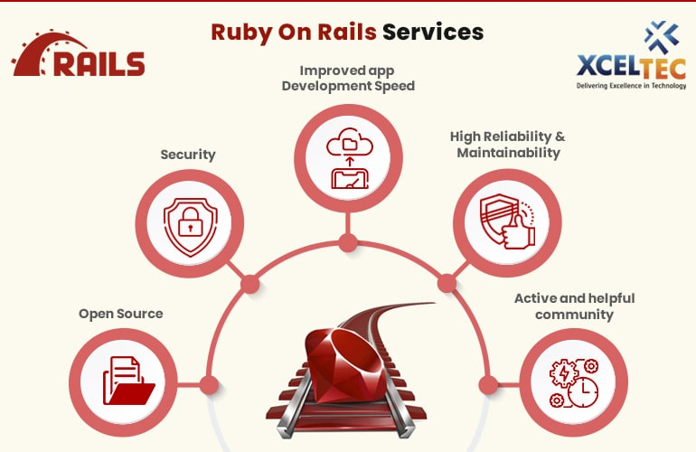 ruby on rails services, benefits of ruby on rails